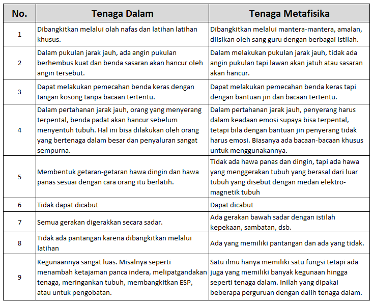 perbedaan tenaga dalam dan tenaga metafisika
