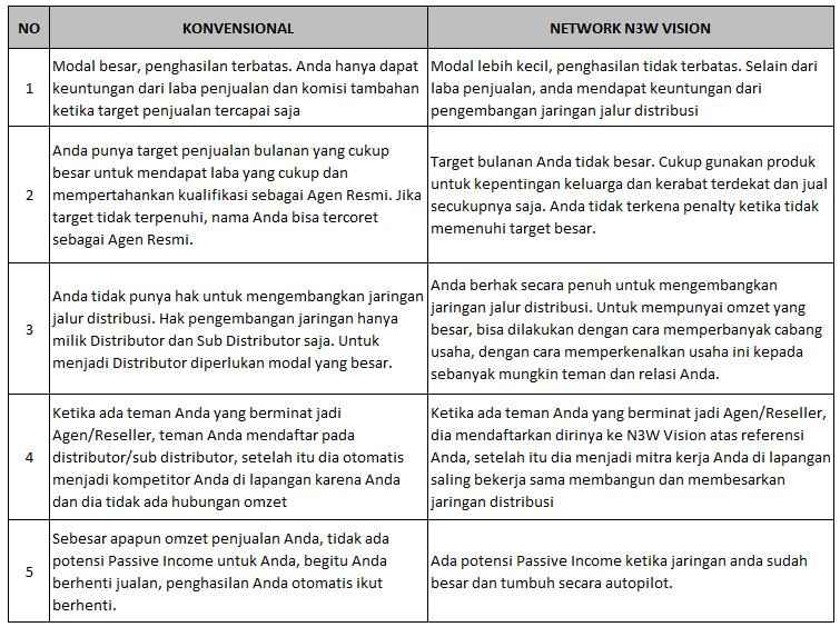 Kelebihan Network N3W Vision dibanding Konvensional