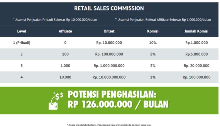 ilustrasi-income-potensial-dari-penjualan-referal-BeOn