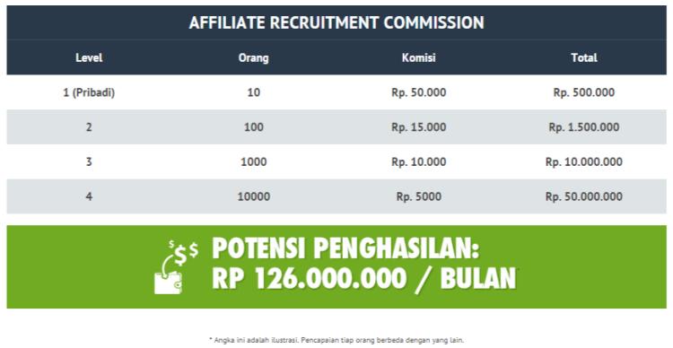 ilustrasi-income-potensial-dari-rekrut-referal-BeOn